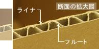 ダンボールの構造